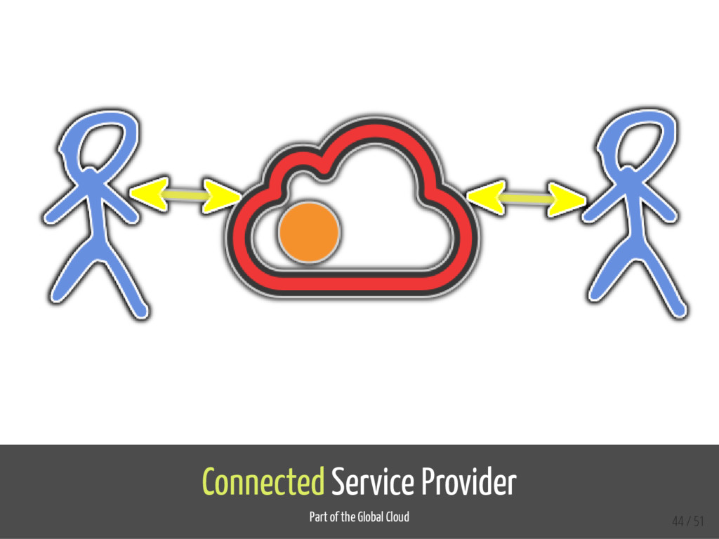 Connected Service Provider Part of the Global C...