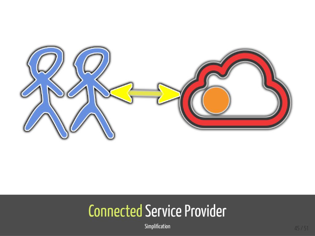 Connected Service Provider Simpli cation 45 / 51