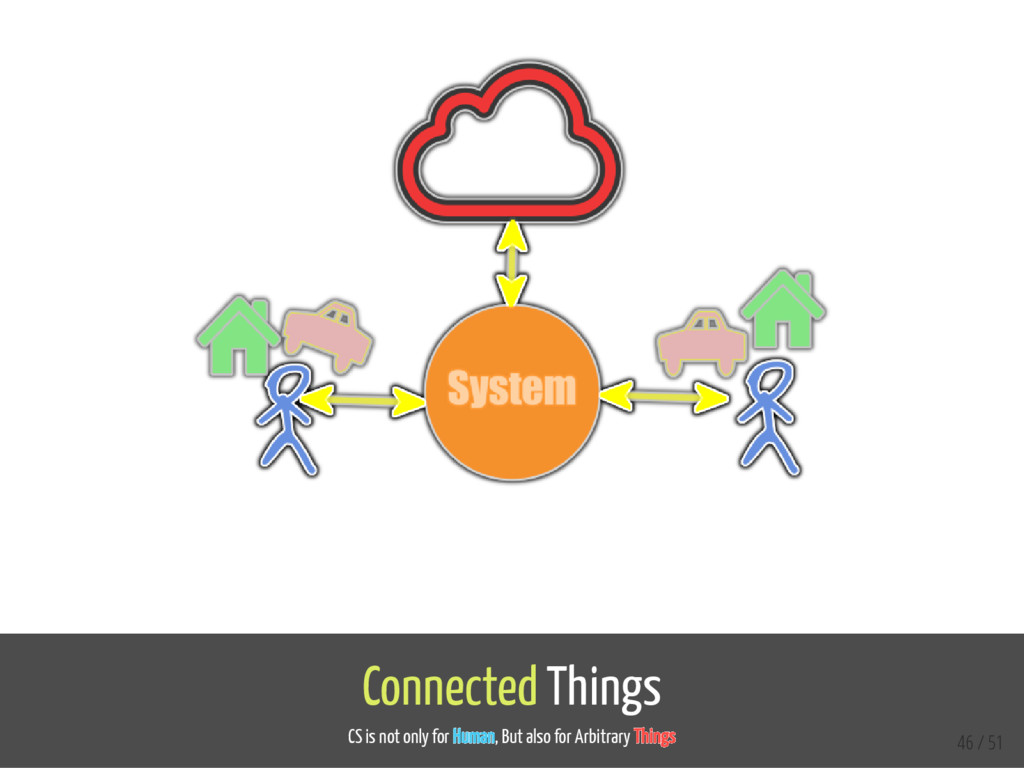 Connected Things CS is not only for Human, But ...