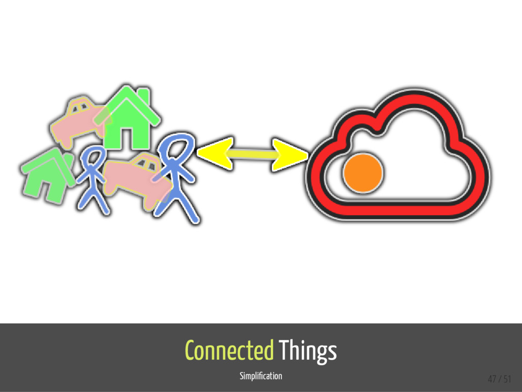 Connected Things Simpli cation 47 / 51