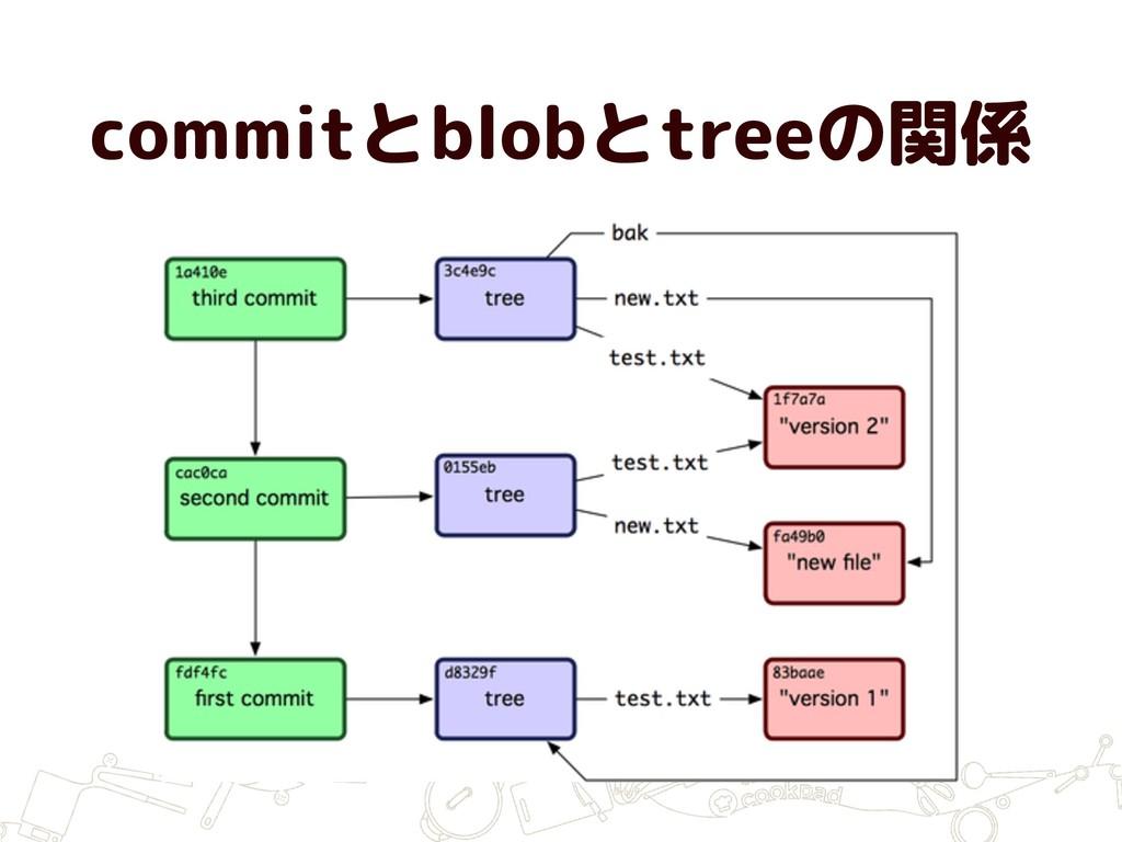 commitとblobとtreeの関係