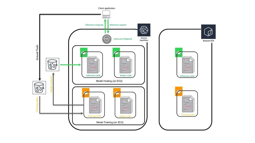 Model Training (on EC2) Model Hosting (on EC2) ...