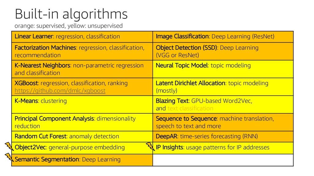 Built-in algorithms orange: supervised, yellow:...