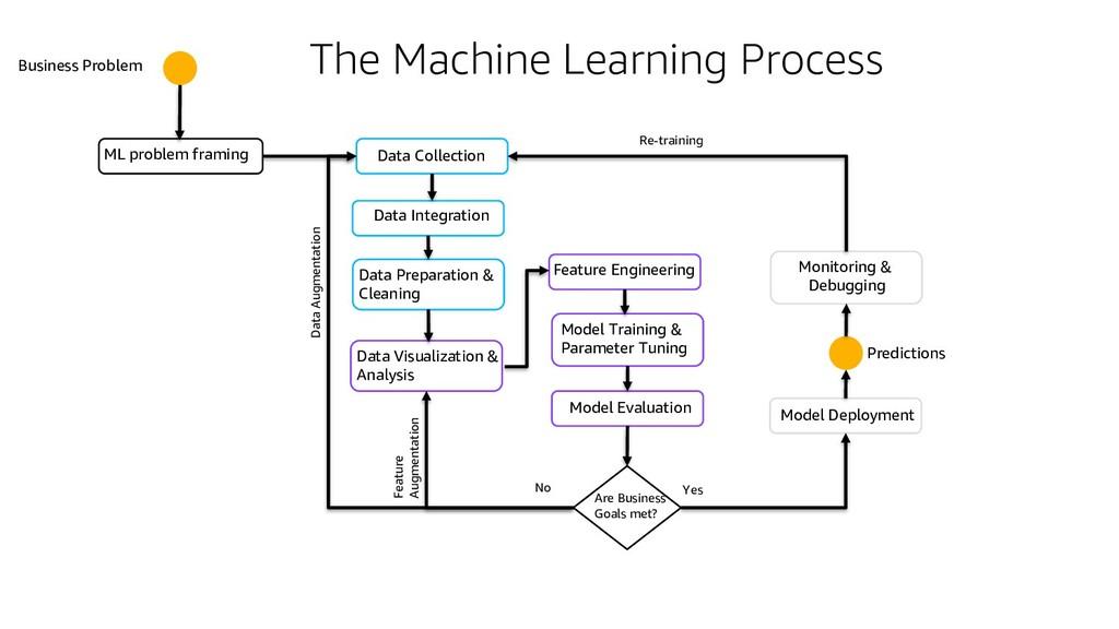 Data Visualization & Analysis Business Problem ...