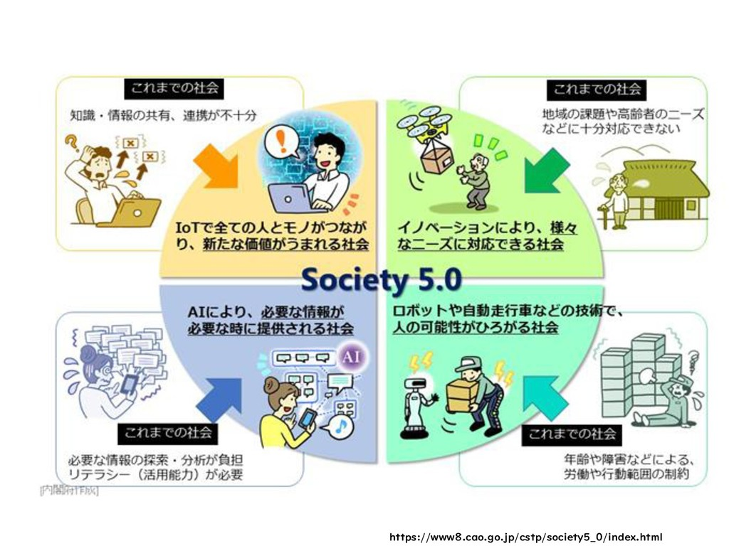 https://www8.cao.go.jp/cstp/society5_0/index.ht...