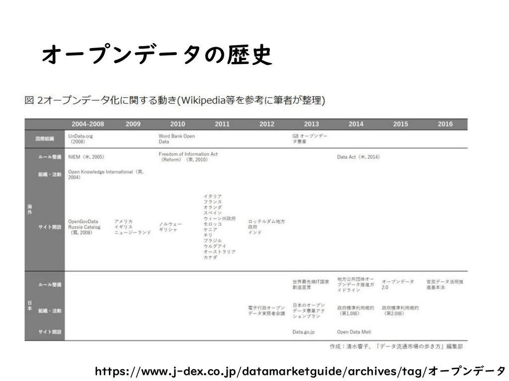 オープンデータの歴史 https://www.j-dex.co.jp/datamarketgu...