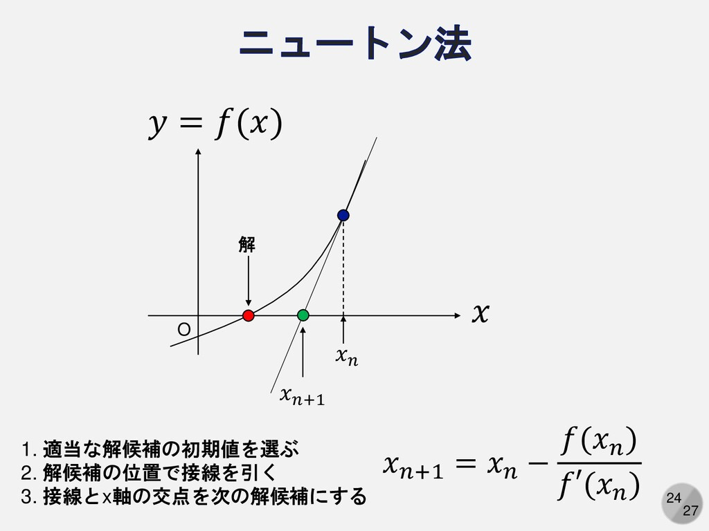 24 27 𝑥 𝑦 = 𝑓(𝑥) O 𝑥𝑛 𝑥𝑛+1 1. 適当な解候補の初期値を選ぶ 2. ...