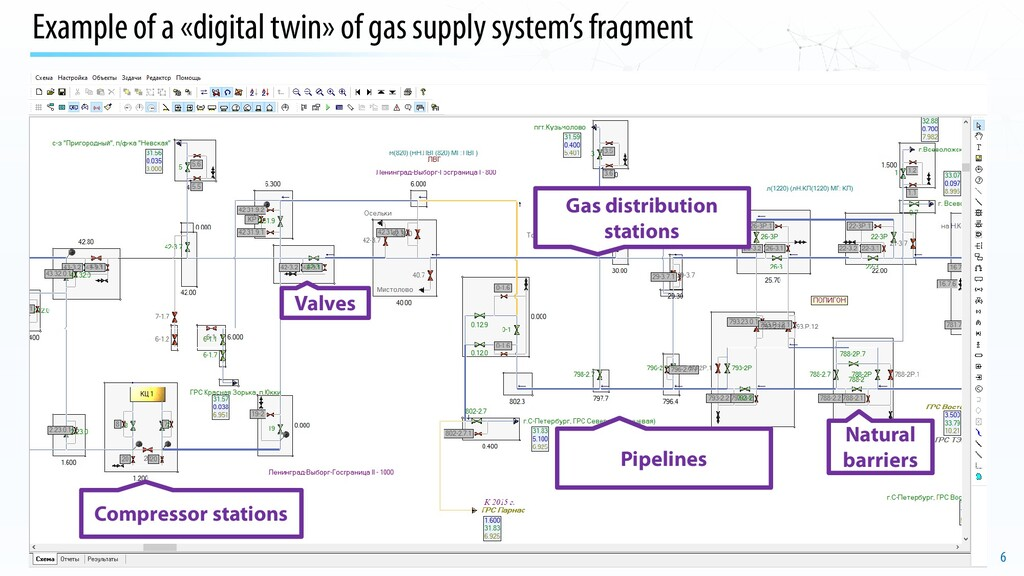 6 Example of a «digital twin» of gas supply sys...