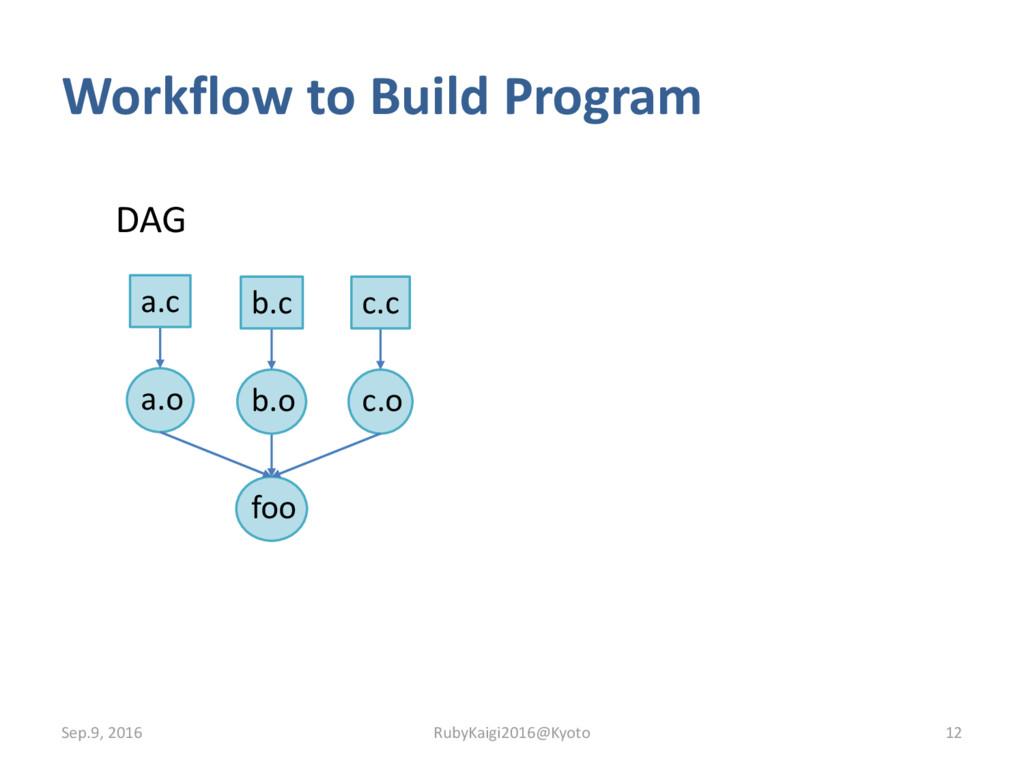 Workflow to Build Program Sep.9, 2016 12 RubyKa...