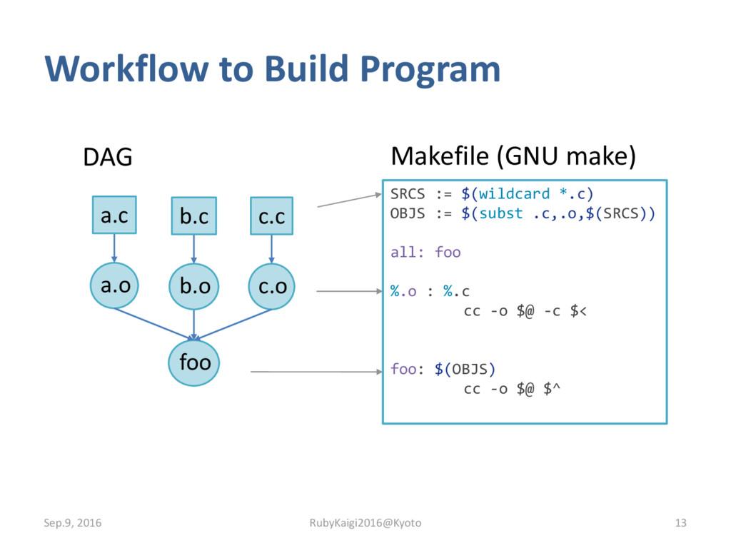 Workflow to Build Program Sep.9, 2016 13 RubyKa...