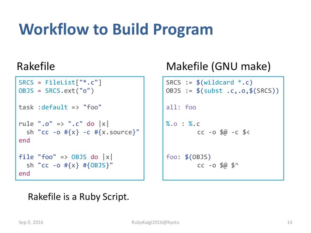 Workflow to Build Program Sep.9, 2016 14 Makefi...