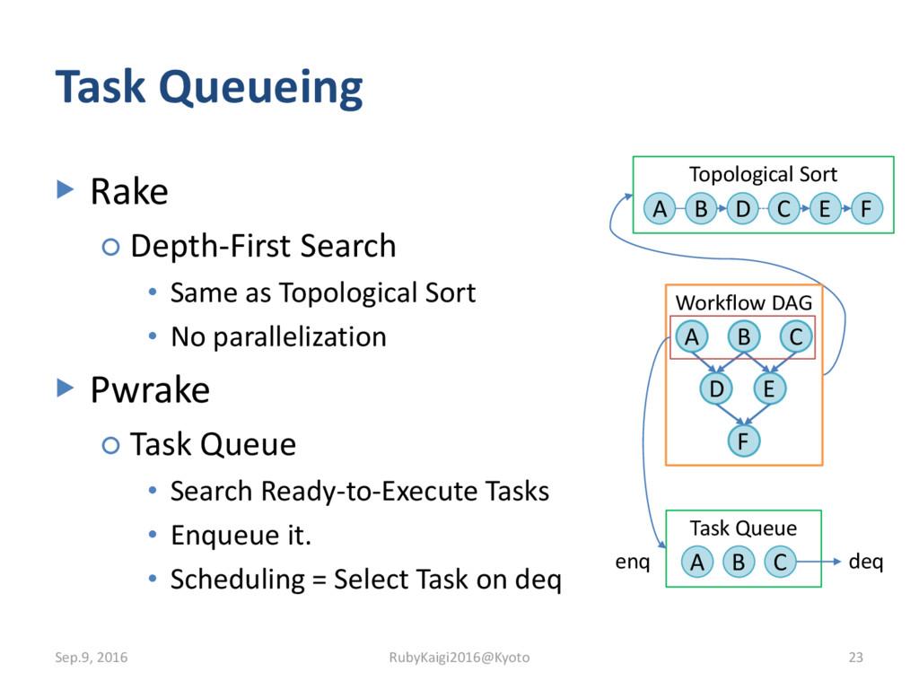 Task Queueing ▶ Rake ○ Depth-First Search • Sam...