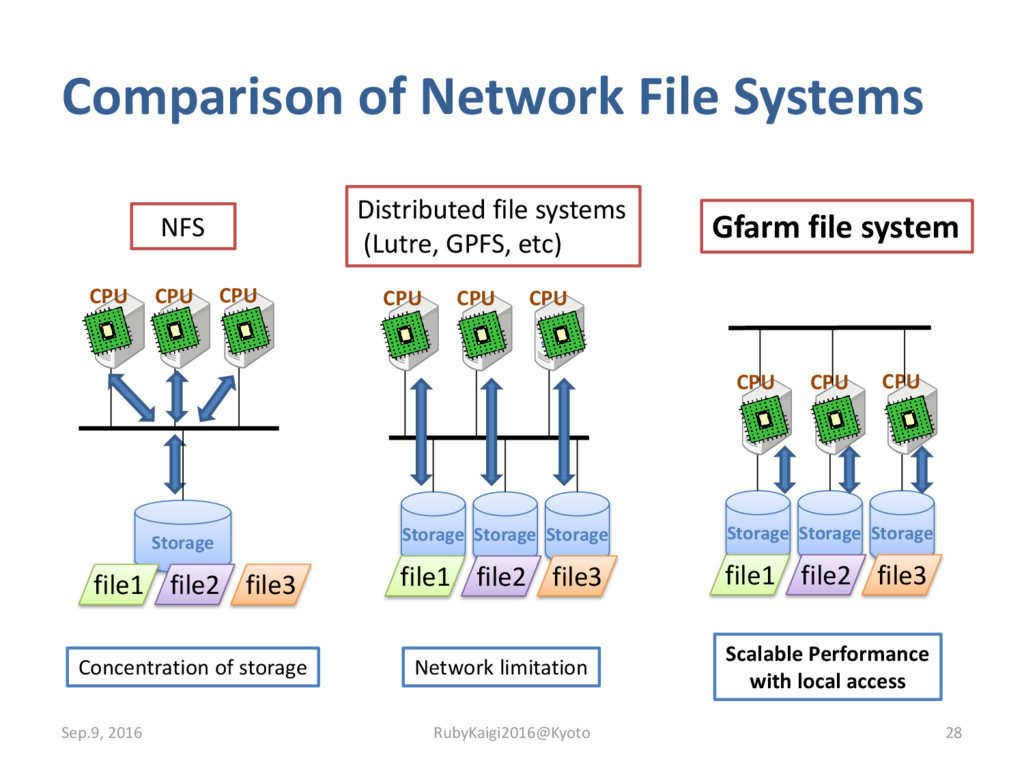 Comparison of Network File Systems Sep.9, 2016 ...