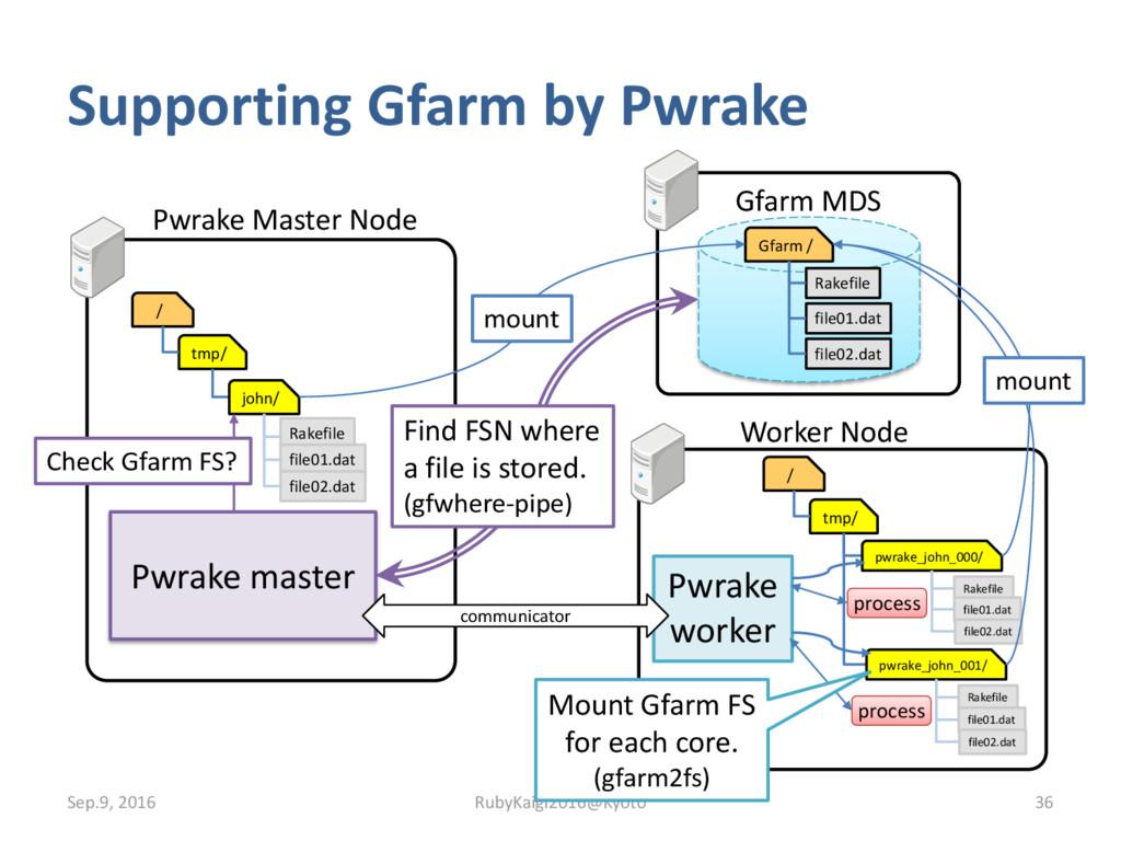 Pwrake master Supporting Gfarm by Pwrake Sep.9,...