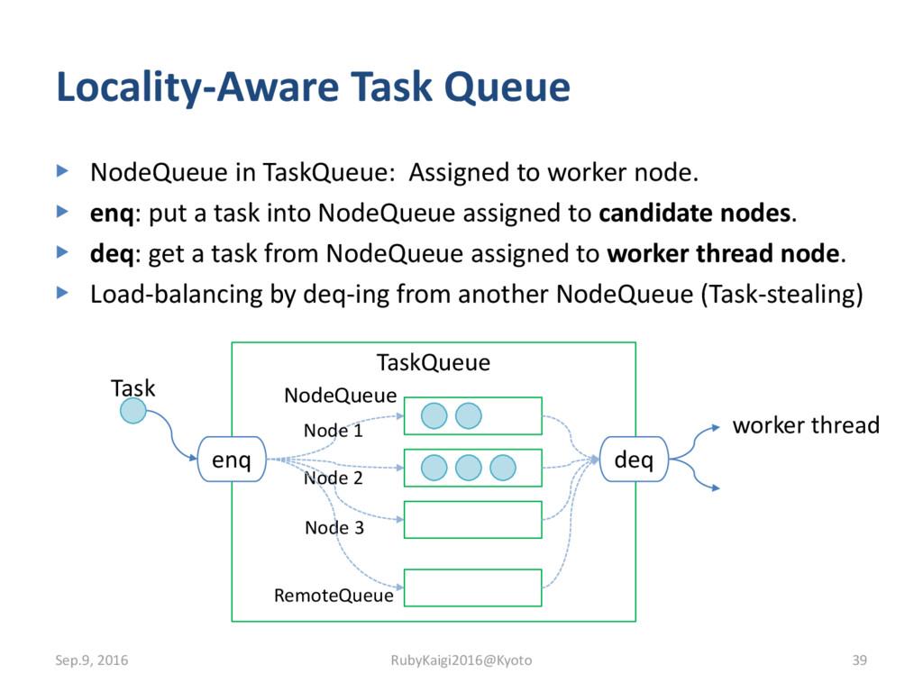 ▶ NodeQueue in TaskQueue: Assigned to worker no...