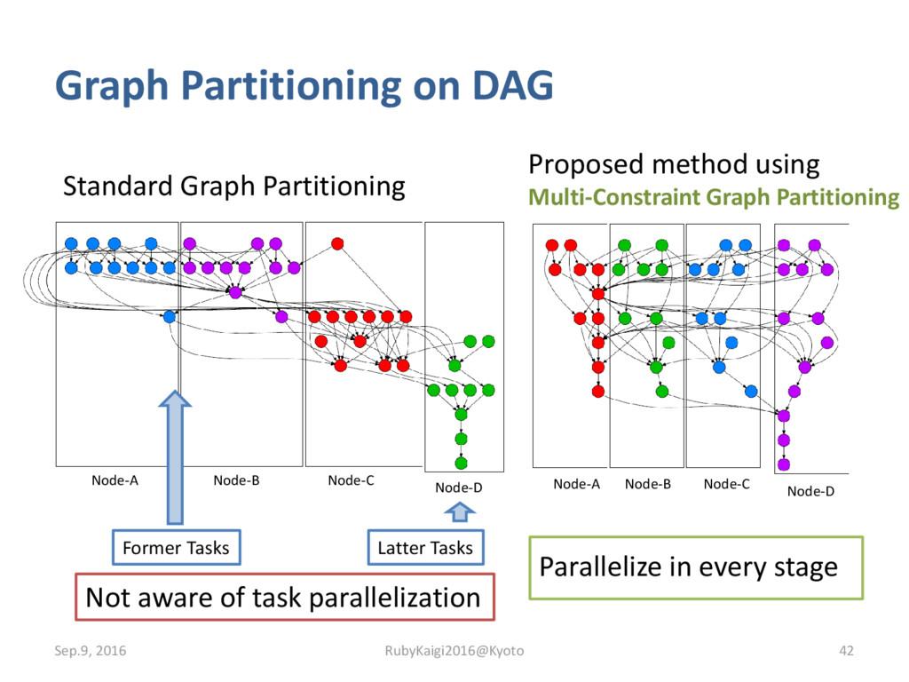 Graph Partitioning on DAG Standard Graph Partit...