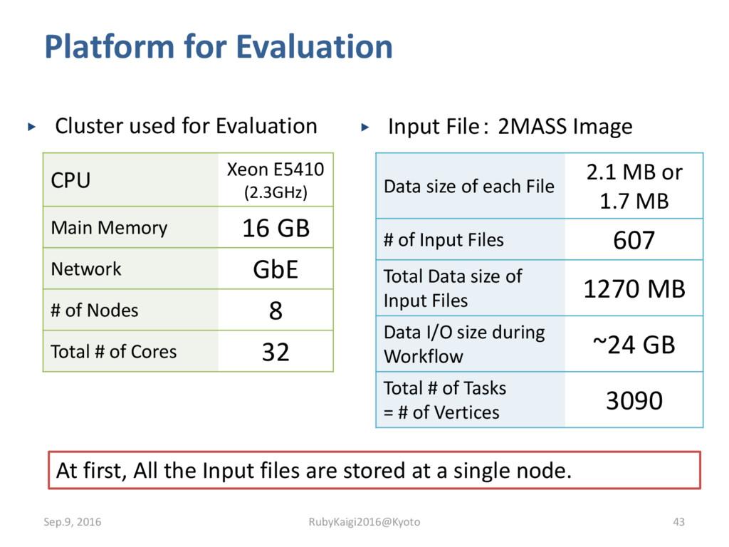 Platform for Evaluation ▶ Cluster used for Eval...