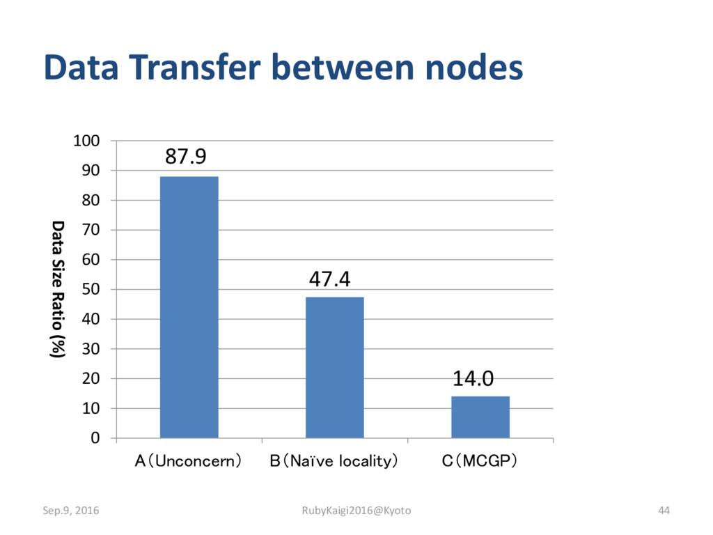 Data Transfer between nodes 87.9 47.4 14.0 0 10...