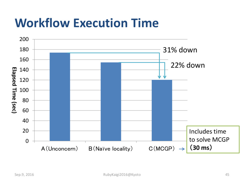 Workflow Execution Time 0 20 40 60 80 100 120 1...