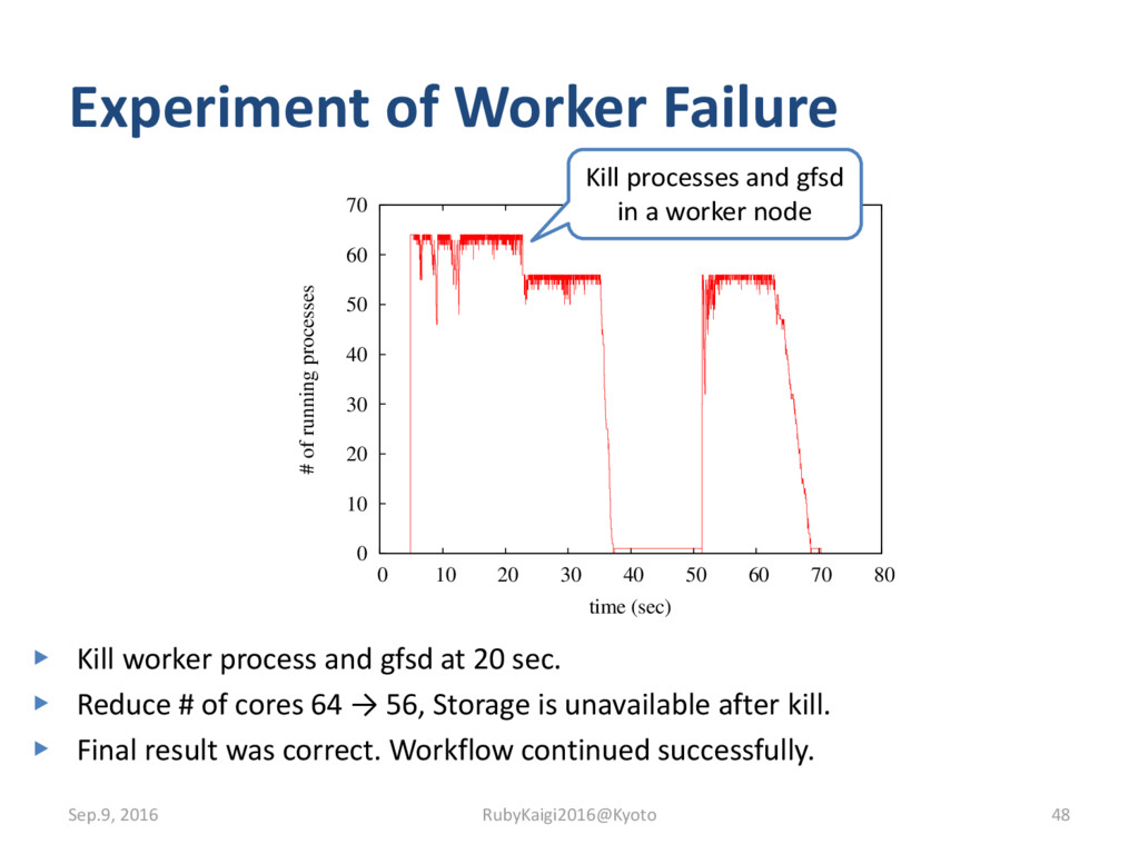 Experiment of Worker Failure ▶ Kill worker proc...