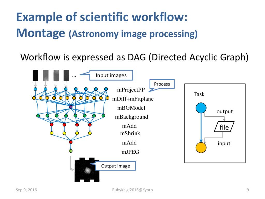Example of scientific workflow: Montage (Astron...
