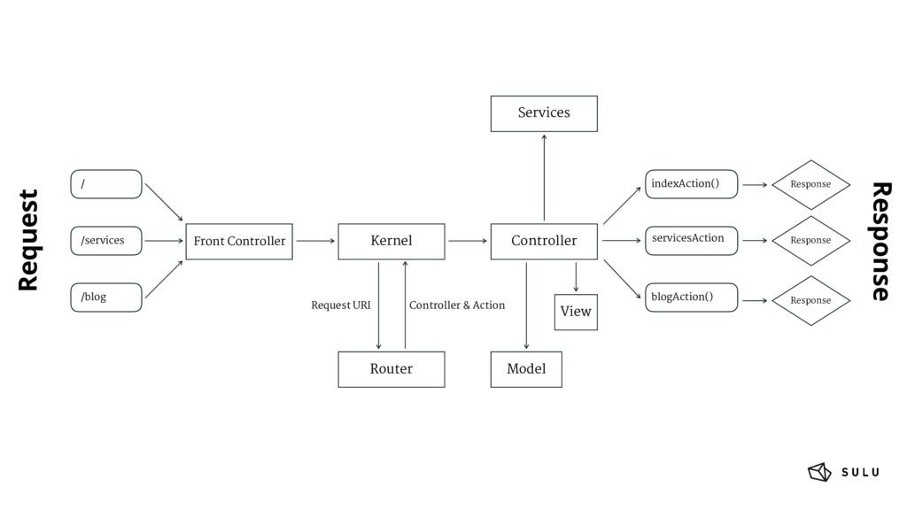 / /services /blog Request Response Kernel Contr...