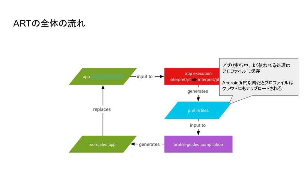ARTの全体の流れ アプリ実行中、よく使われる処理は プロファイルに保存 Android9(P...