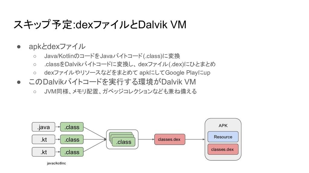 スキップ予定:dexファイルとDalvik VM ● apkとdexファイル ○ Java/K...