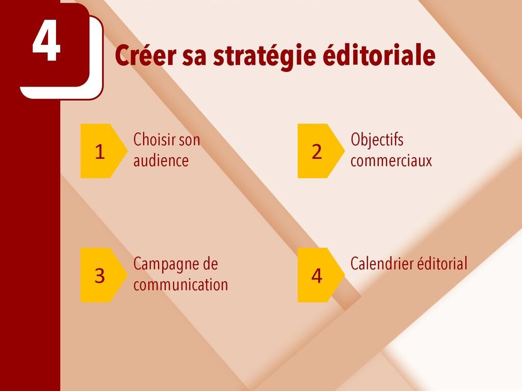 Créer sa stratégie éditoriale 4 1 2 Choisir son...