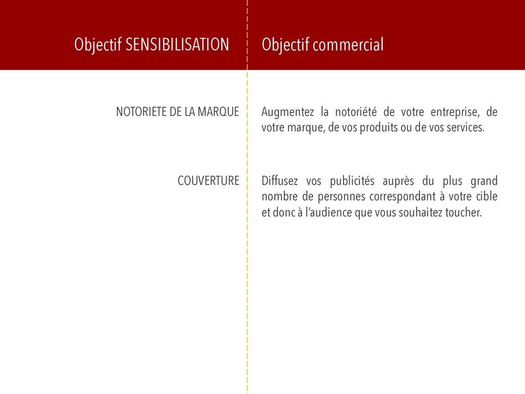 Objectif SENSIBILISATION Objectif commercial NO...