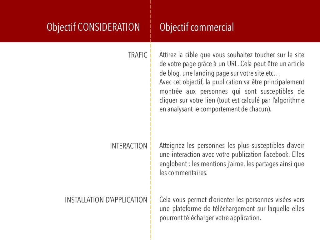Objectif CONSIDERATION Objectif commercial TRAF...