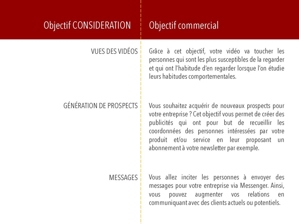 Objectif CONSIDERATION Objectif commercial VUES...