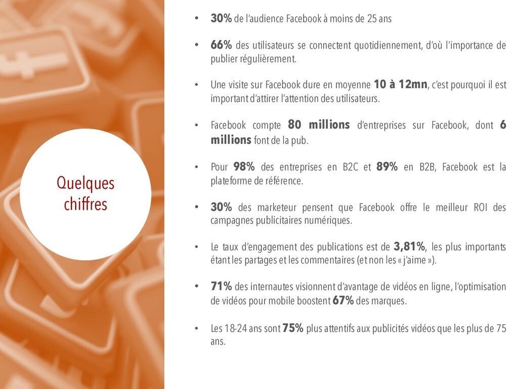 Quelques chiffres • 30% de l'audience Facebook ...