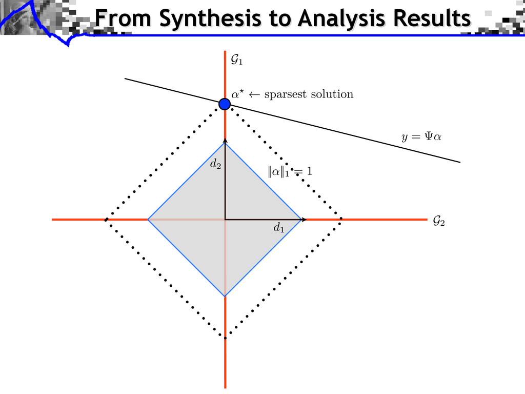 G2 G1 ||↵||1 = 1 sparsest solution From Synthes...