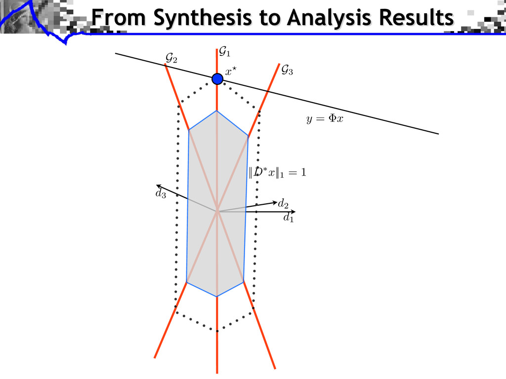 From Synthesis to Analysis Results d1 d2 d3 G3 ...
