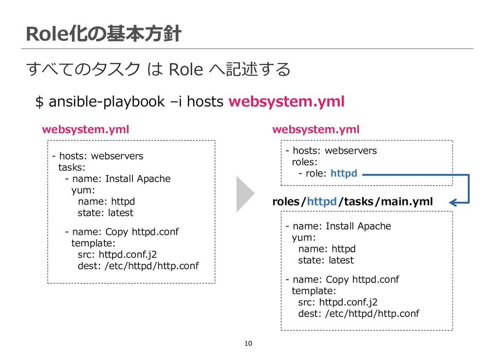 10 すべてのタスク は Role へ記述する Role化の基本方針 $ ansible-pl...