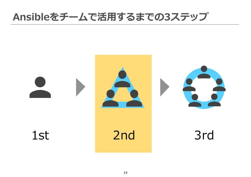 14 Ansibleをチームで活用するまでの3ステップ 1st 2nd 3rd