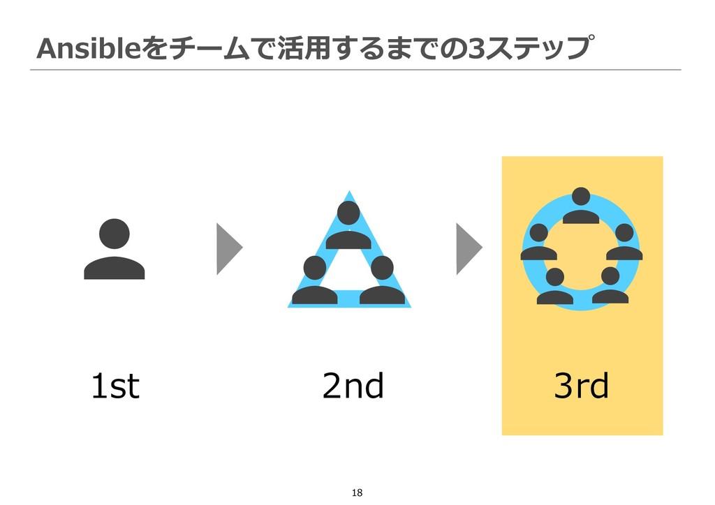 18 Ansibleをチームで活用するまでの3ステップ 1st 2nd 3rd