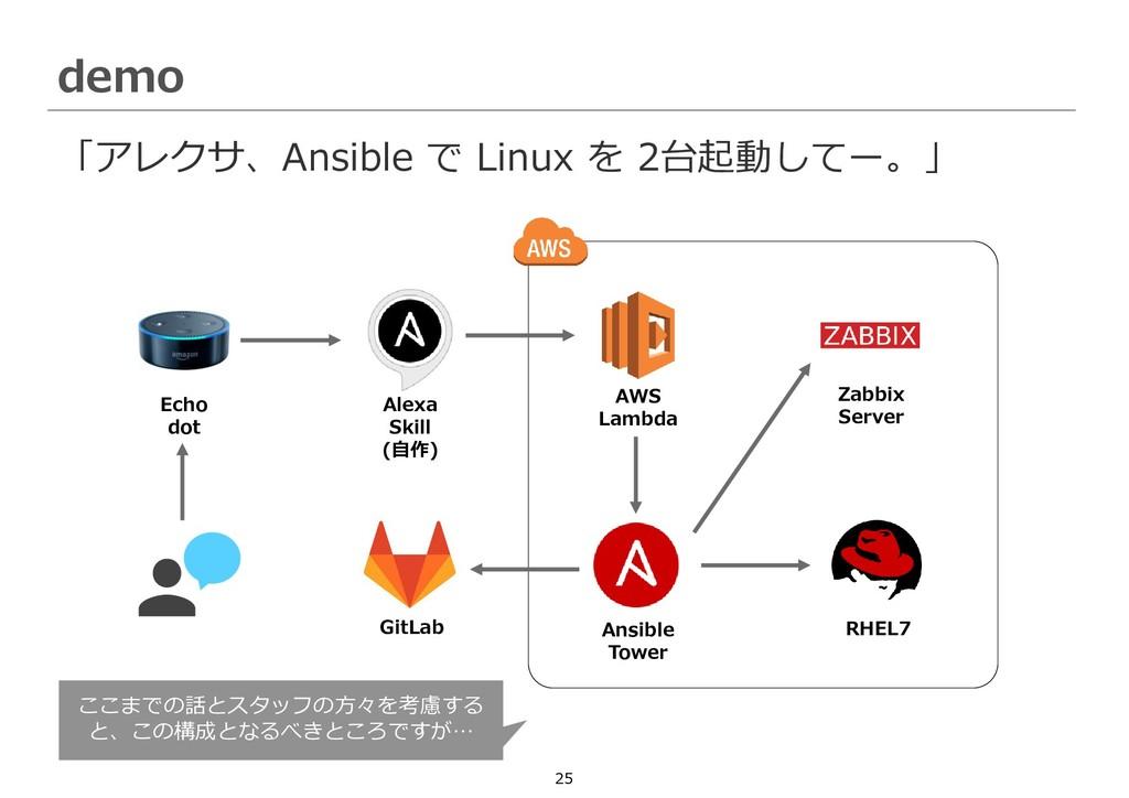 25 「アレクサ、Ansible で Linux を 2台起動してー。」 demo AWS L...