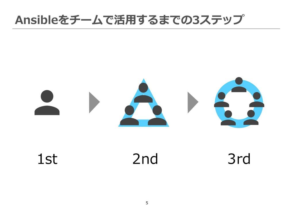 5 Ansibleをチームで活用するまでの3ステップ 1st 2nd 3rd