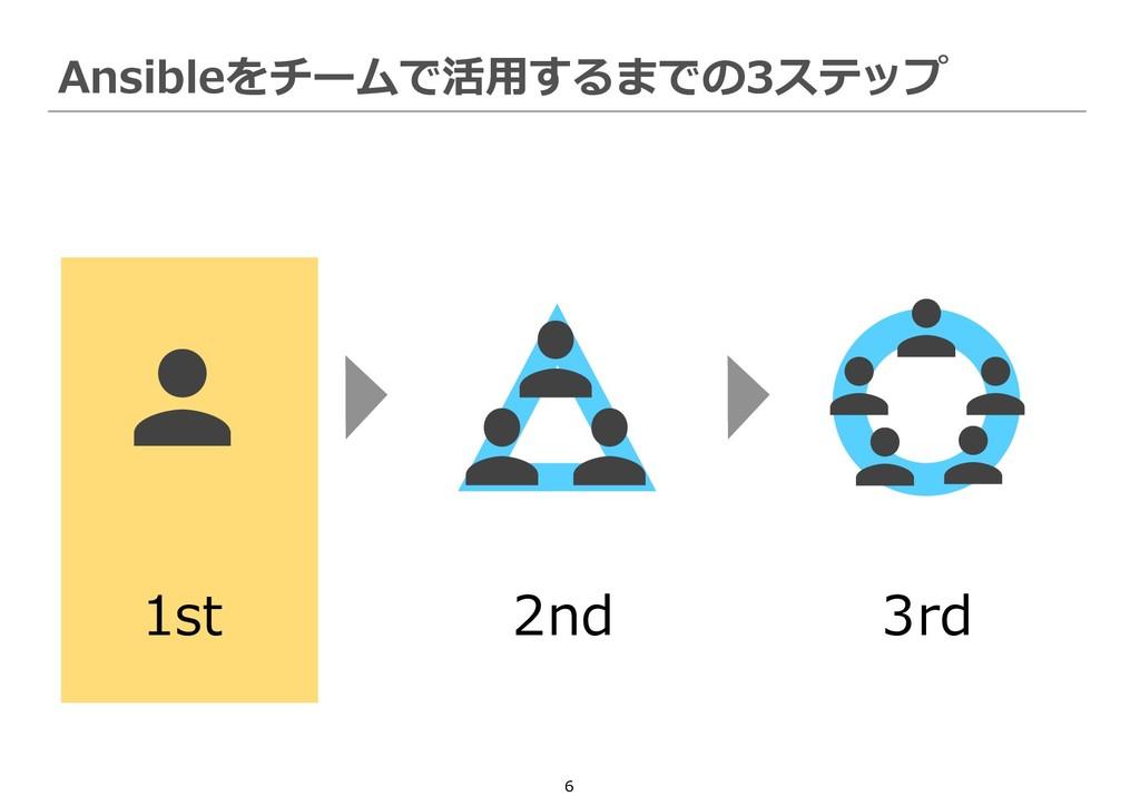 6 Ansibleをチームで活用するまでの3ステップ 1st 2nd 3rd