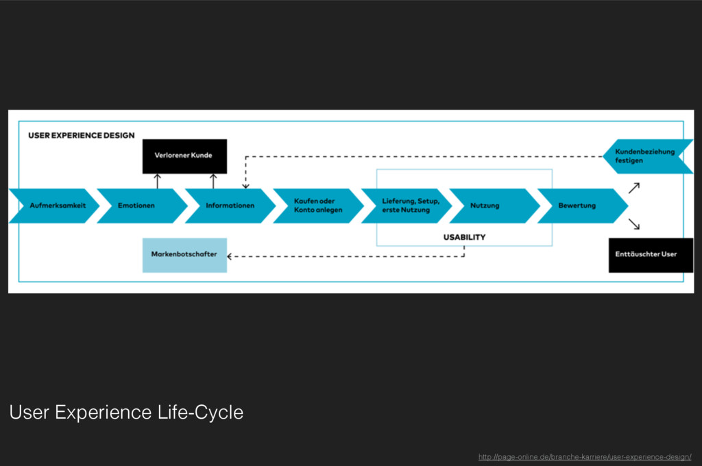 User Experience Life-Cycle http://page-online.d...