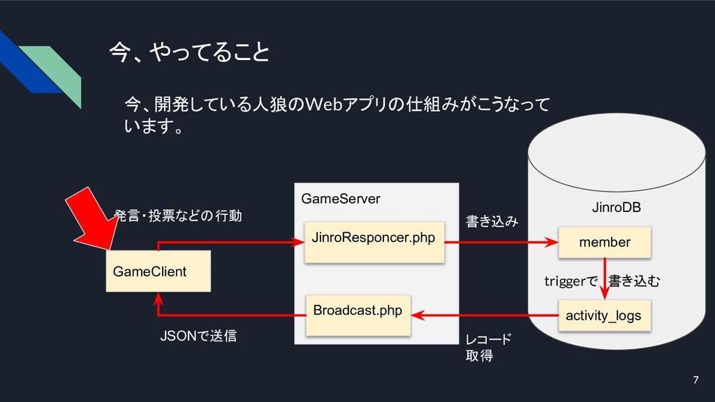 7 今、やってること GameClient GameServer JinroDB JinroR...