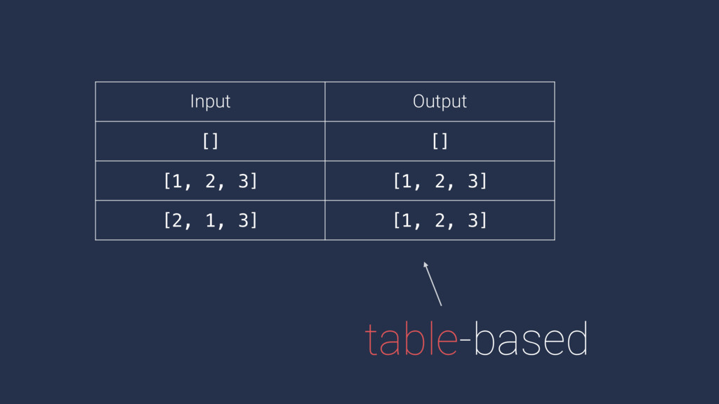 table-based Input Output [] [] [1, 2, 3] [1, 2,...