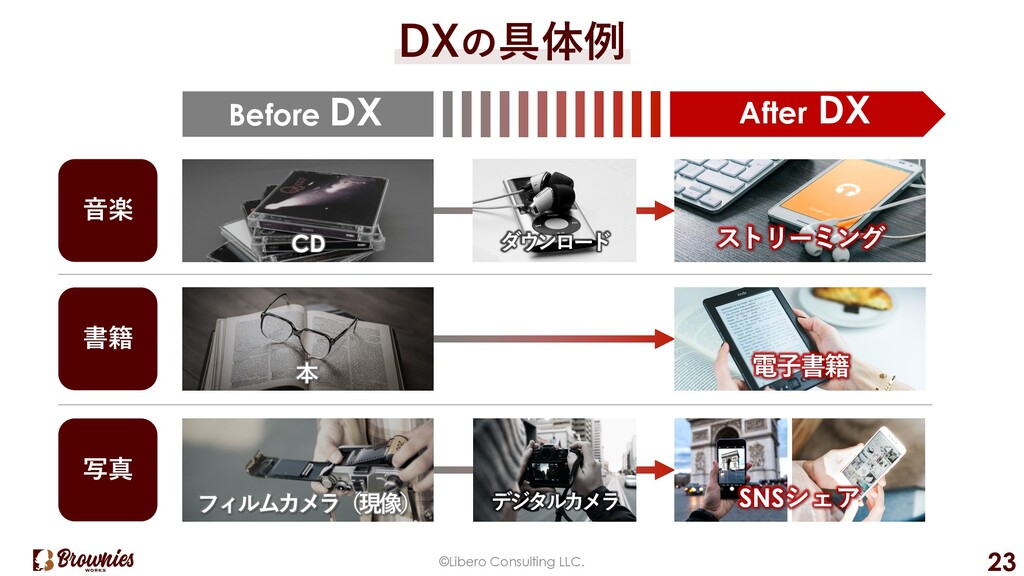 ©Libero Consulting LLC. 23 DXの具体例 Before DX ⾳楽 ...