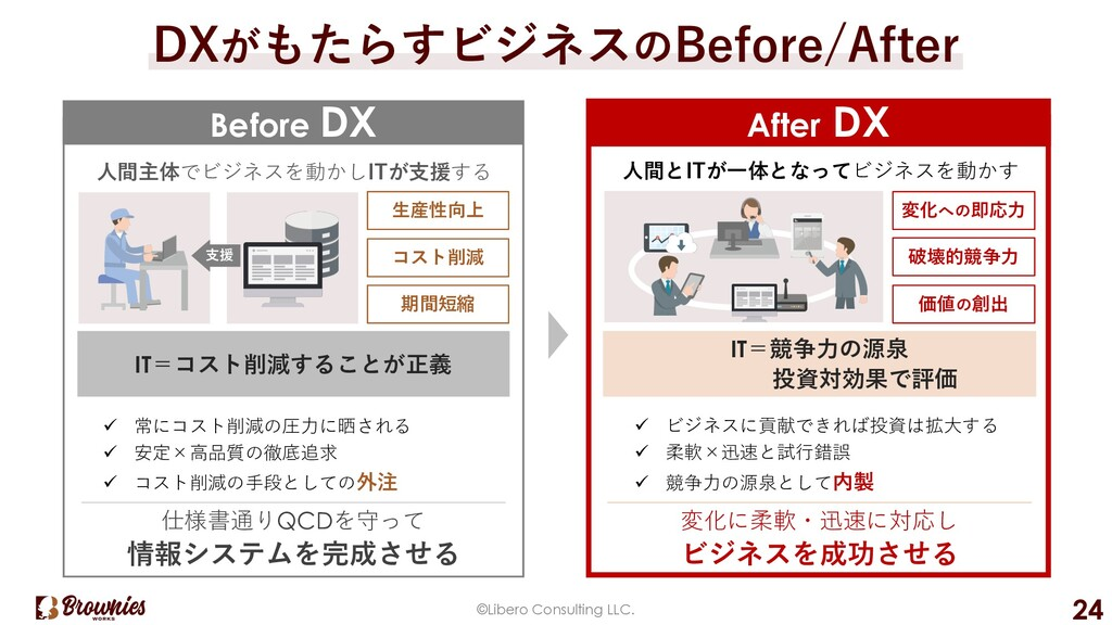 ©Libero Consulting LLC. 24 DXがもたらすビジネスのBefore/A...