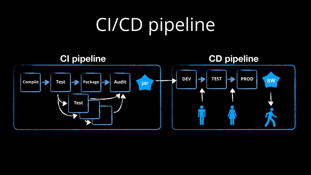CI/CD pipeline Audit Test Package Compile Test ...