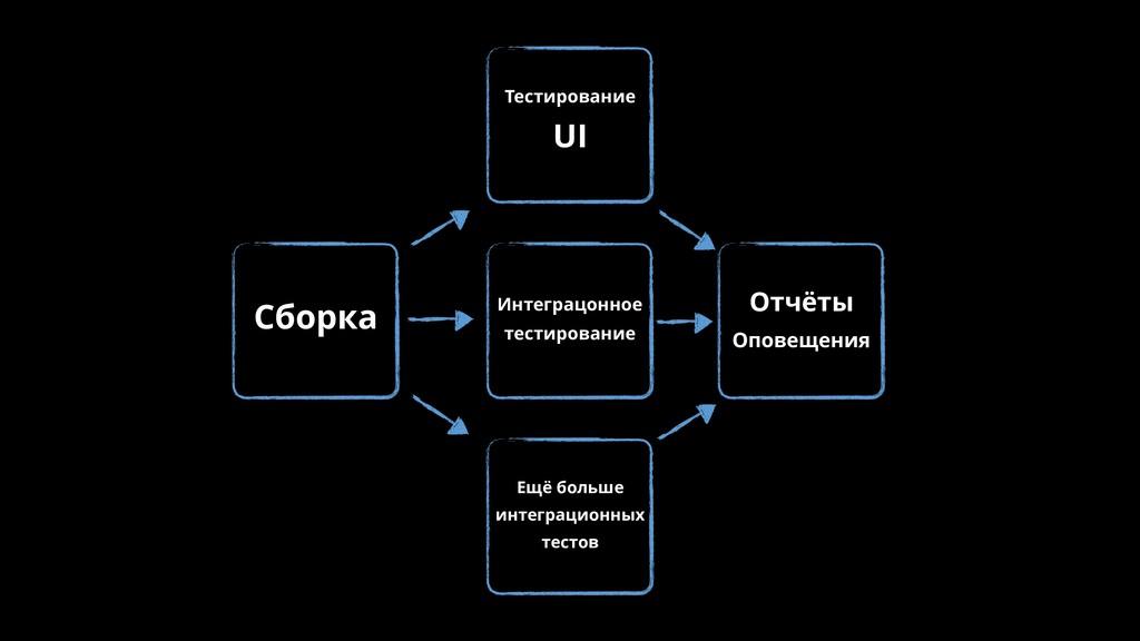 Тестирование UI Отчёты Оповещения Сборка Интегр...