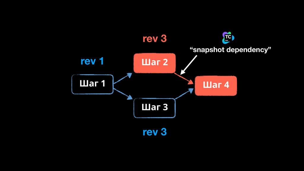 "rev 3 ""snapshot dependency"" Шаг 1 Шаг 3 Шаг 2 Ш..."