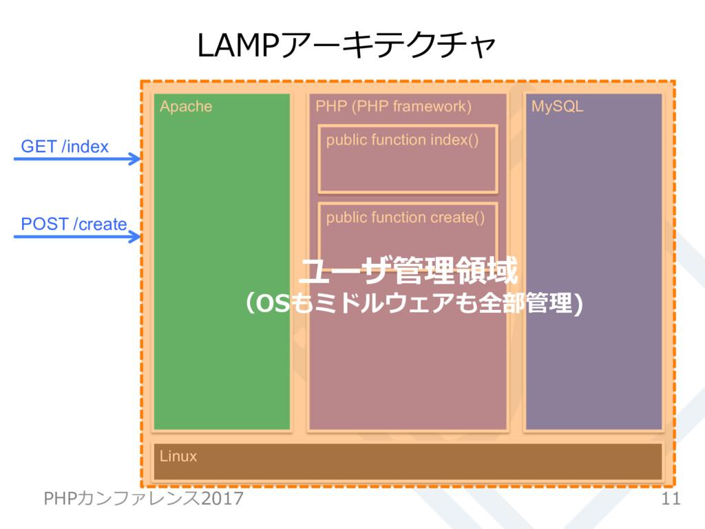 LAMPアーキテクチャ 11 PHPカンファレンス2017 PHP (PHP framewor...